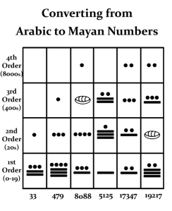 Mayan number conversion