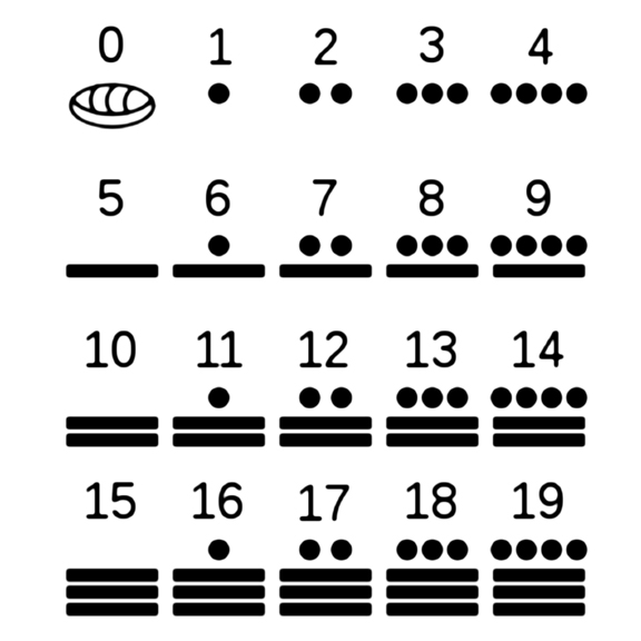 How to write in mayan numerals