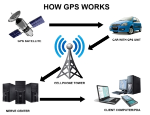 Diagram of how Global Positioning System works. Without the GPS satellite network, we could not find our position as accurately.