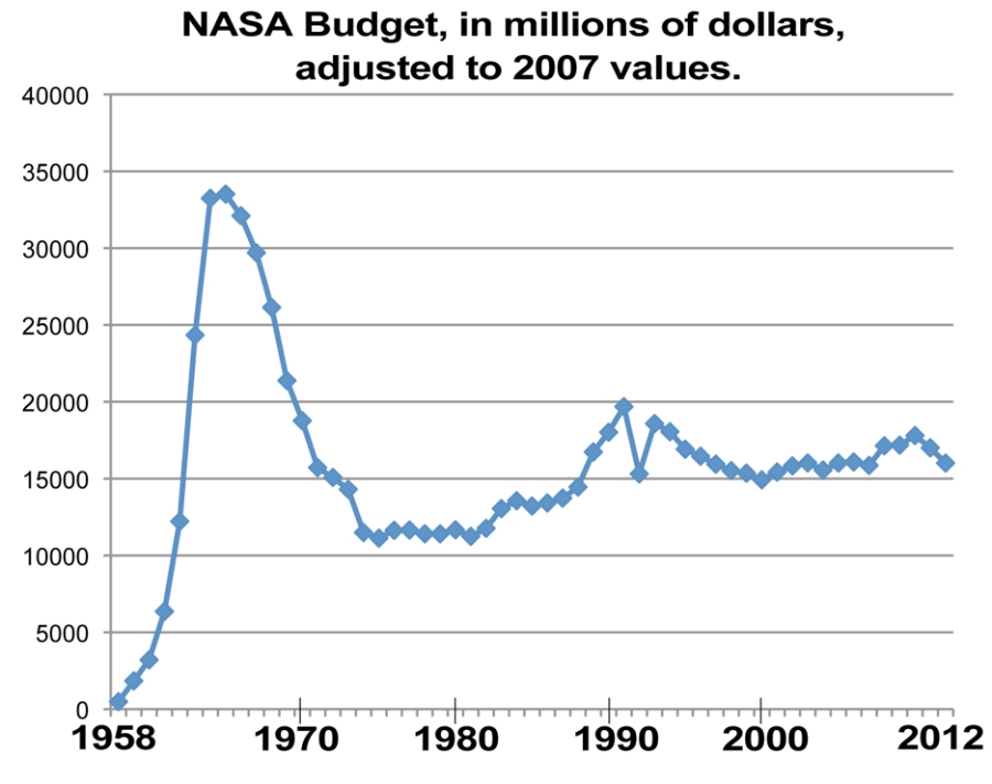NASA yearly budget in millions of dollars adjusted for 2007 values.