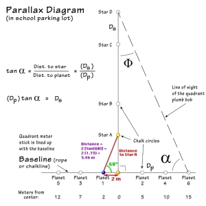 Parallax Activity Diagram, with an example of calculations for Planet 1 to Star A.