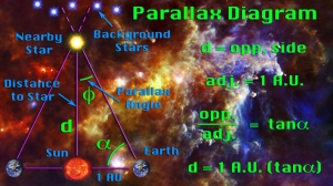 Parallax Diagram. As the Earth orbits the Sun, nearby stars seem to wiggle back and forth compared to the background stars.