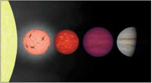 A comparison of different sizes and colors of stars. The large yellow disk at the left is our sun. The next star is an M5-6 red dwarf. The next is an L-class brown dwarf. The next is a T-class brown dwarf, which is actually more magenta in color. The far right object is Jupiter. Notice Jupiter is actually a bit larger than the red or brown dwarfs, but it is much less dense. The T-class brown dwarf is at least 13 times the mass of Jupiter, and has just enough mass and density to ignite deuterium fusion in its core. But what of the objects between Jupiter and L-class stars? Are they really stars if no fusion occurs?