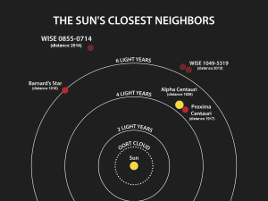 Distances of the Sun's closest neighbors. The next star out (at least for now) is Wolf 359.