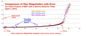 M67 Magnitudes vs. Error for three fields using a narrow-band H-alpha filter. Low magnitude stars (brighter) are saturated. High magnitude stars are too dim for accurate measurement. Middle magnitude stars with high errors could be something else entirely . . .