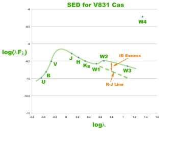 SED for V831 Cas