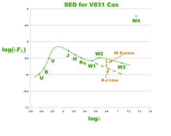 SED for V831 Cas