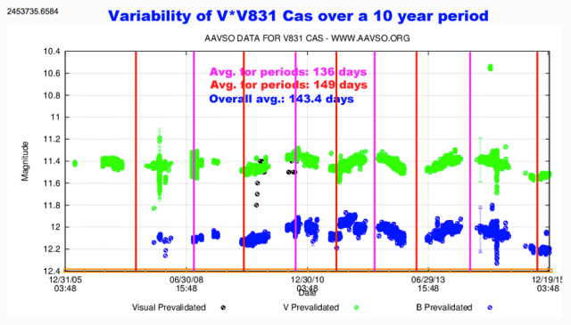 V831 Cas-10 year variability