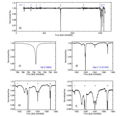 Tabby Star light curves