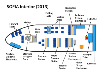 SOFIA layout