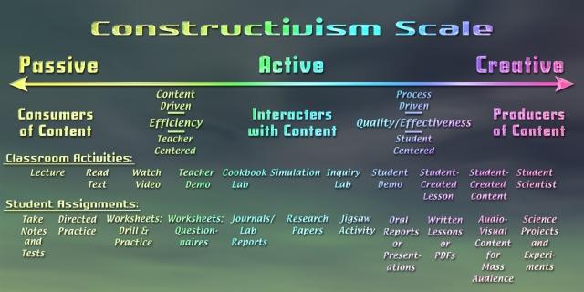 constructivism-scale-s