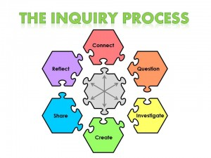 Inquiry-Process-Model