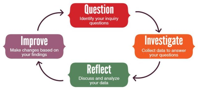 Inquiry steps diagram