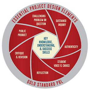 PBL Gold standard