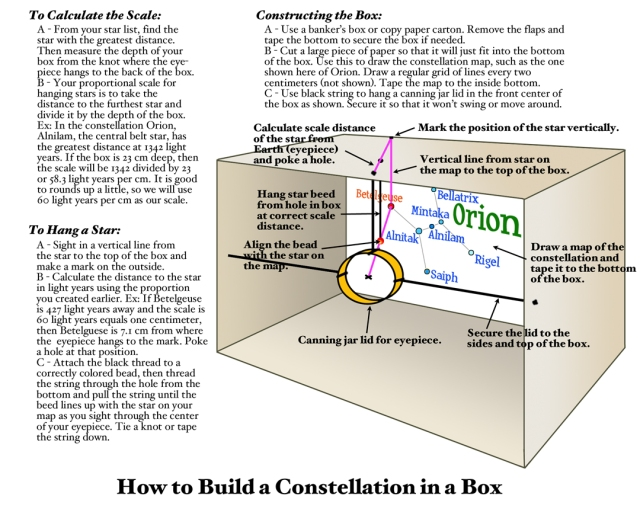 Constellation in box diagram-s